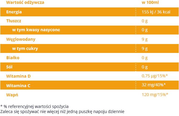 drwitt_puszka_tabela_pom_gre